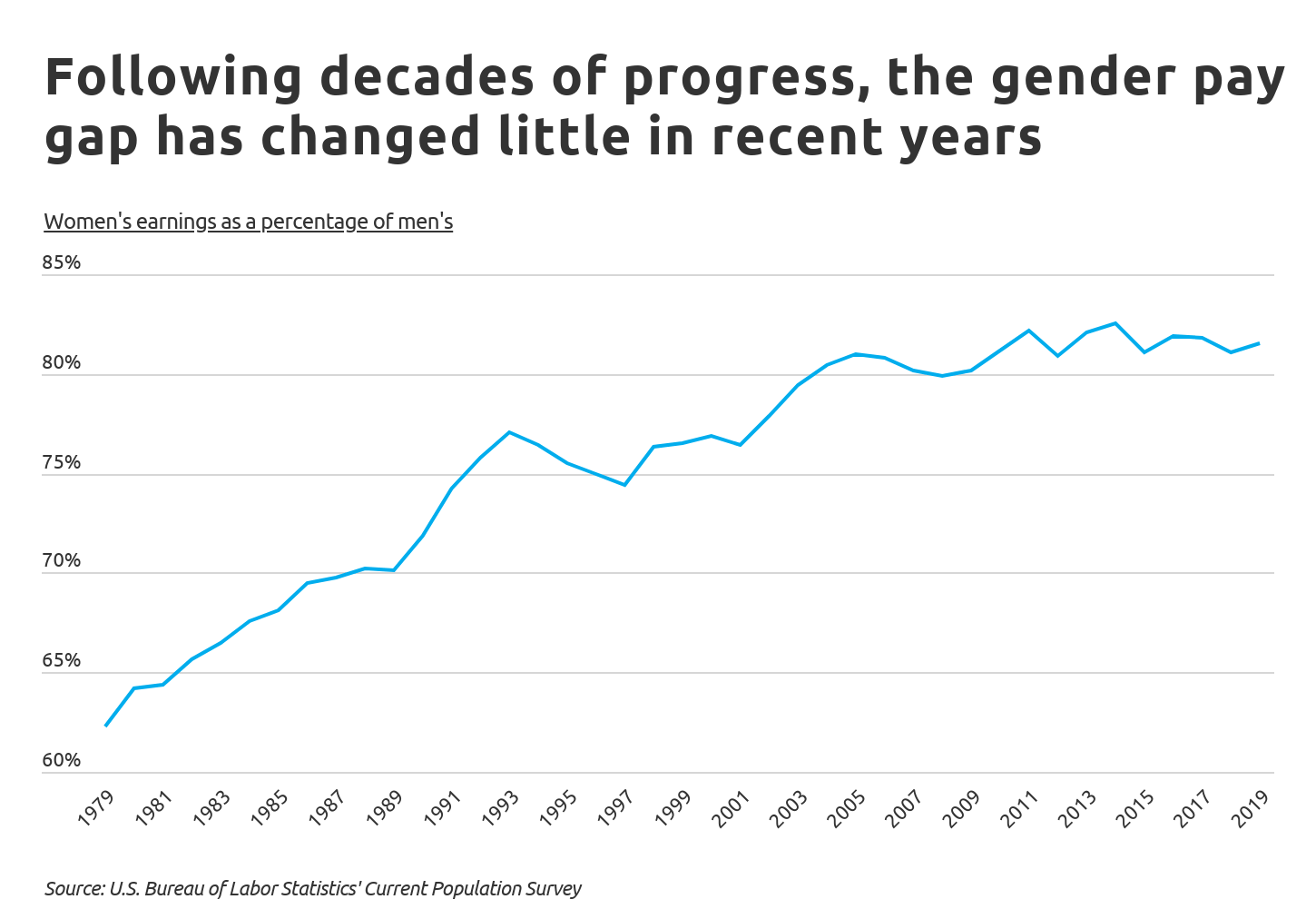 Chart1 The gender pay gap has not changed much in recent years