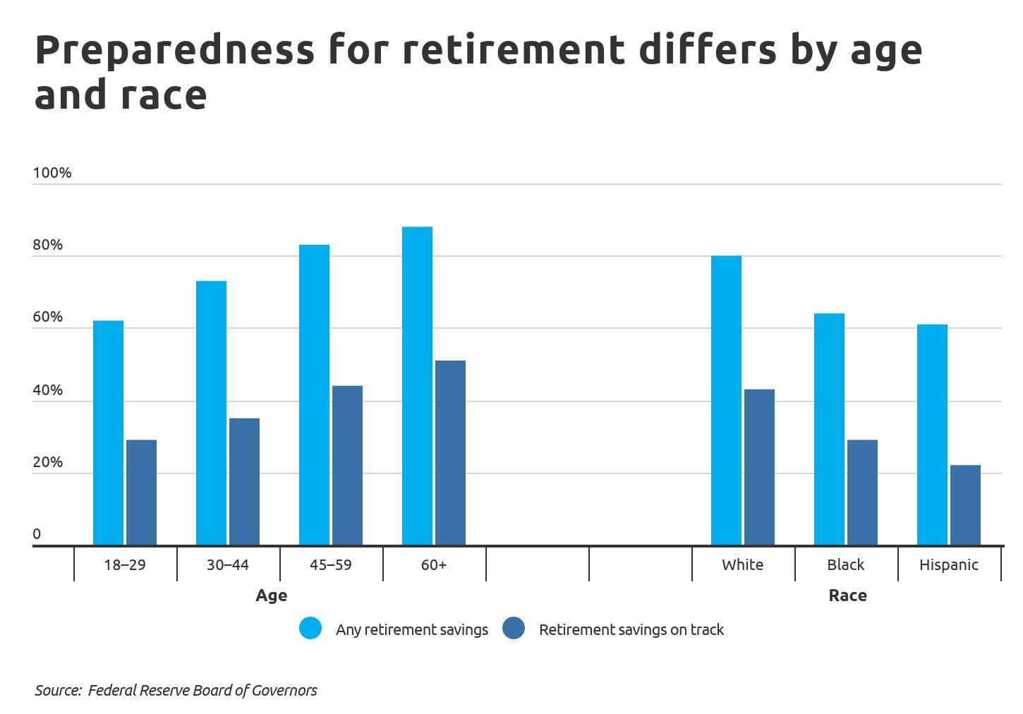 cities-to-save-Chart2 Retirement preparedness by age and race