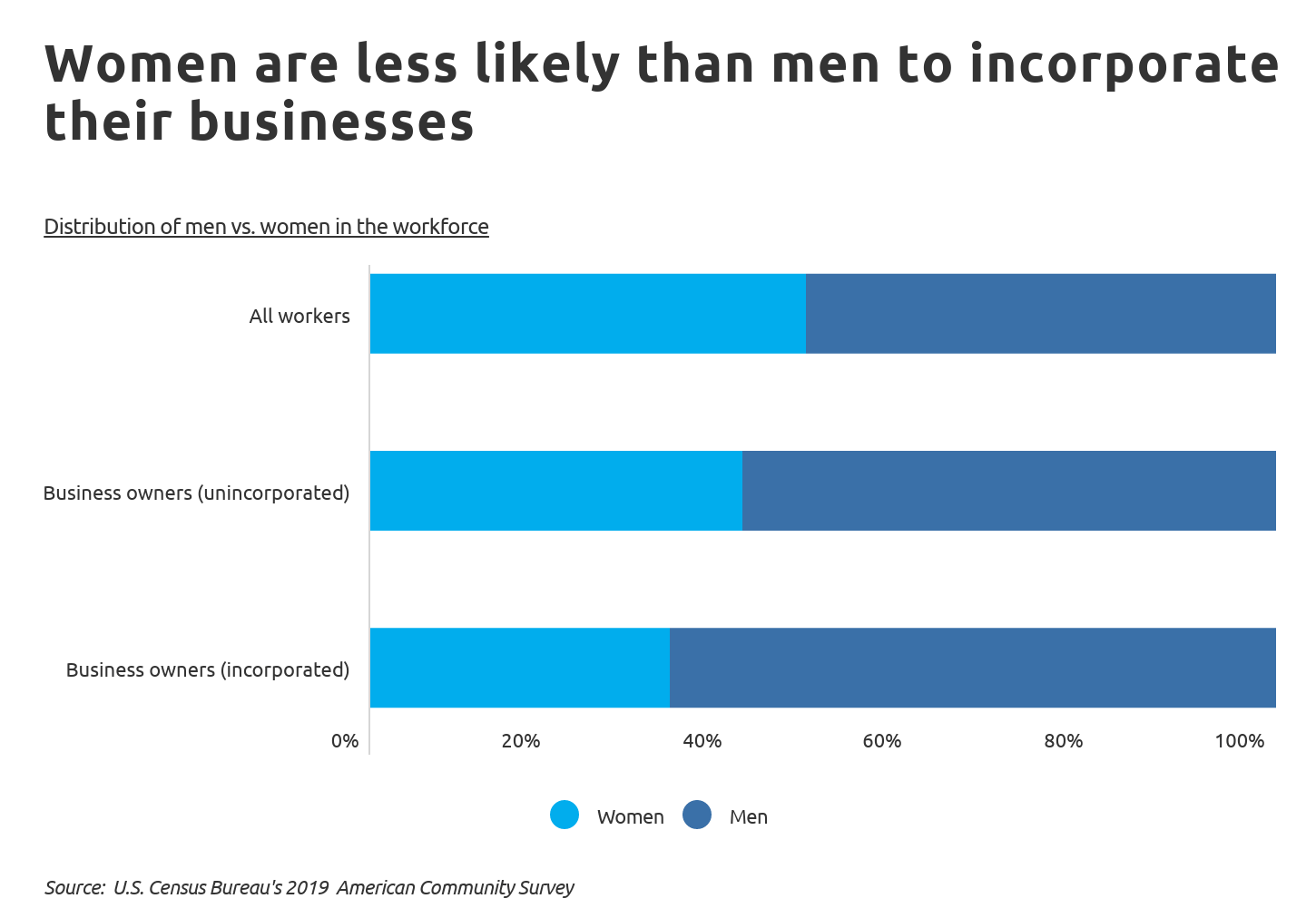 Chart2 Women are less likely than men to incorporate their businesses