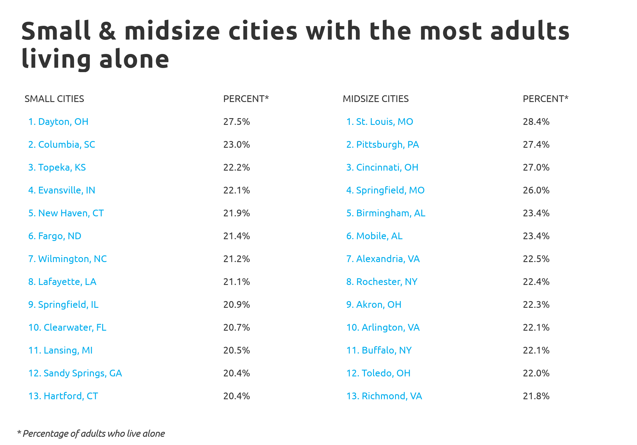 living-alone-Chart4 Small and midsize cities with the most adults living alone