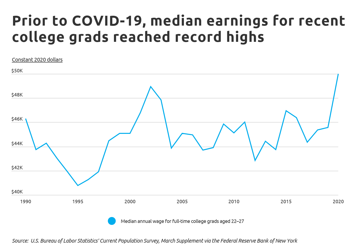 Chart1 Prior to COVID, median earnings for recent grads reached record highs