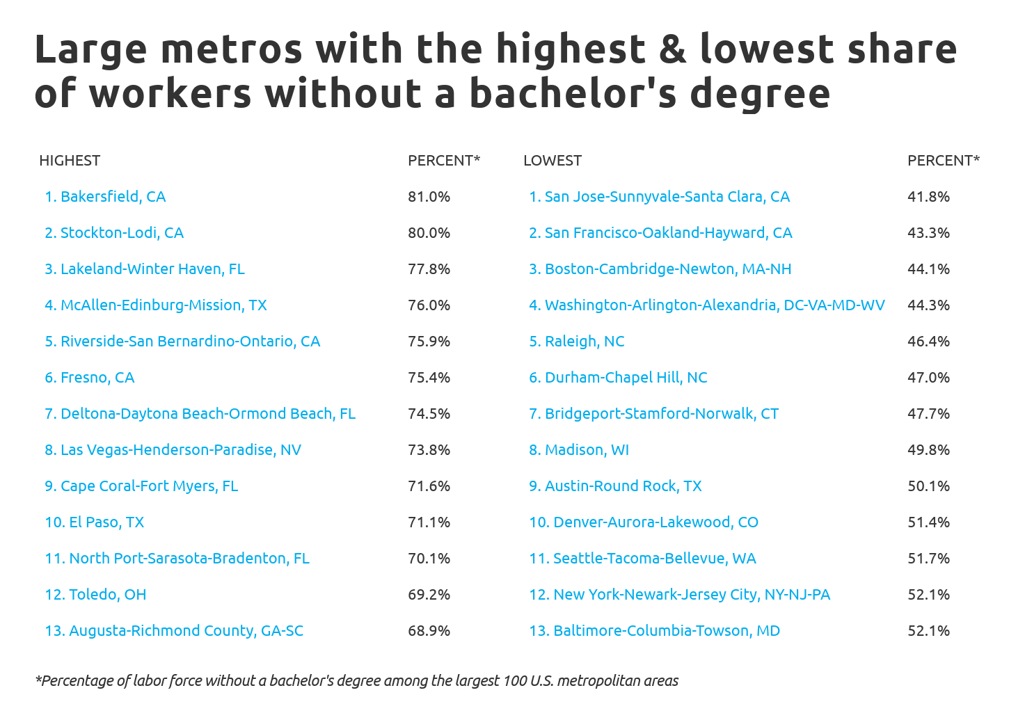 jobs-no-college-Chart4 Metros with highest and lowest levels of education