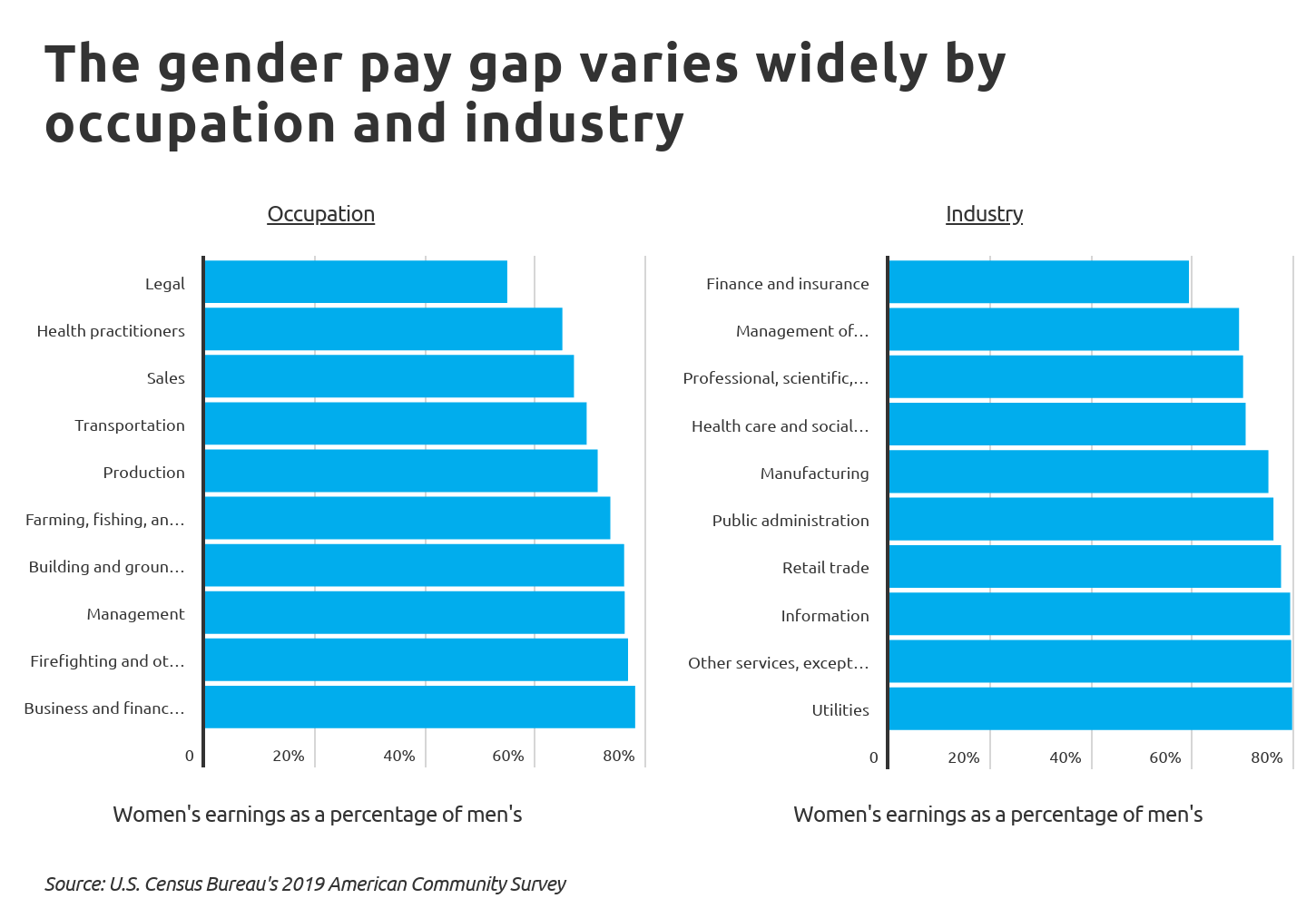 Chart2 The gender pay gap varies widely by occupation and industry