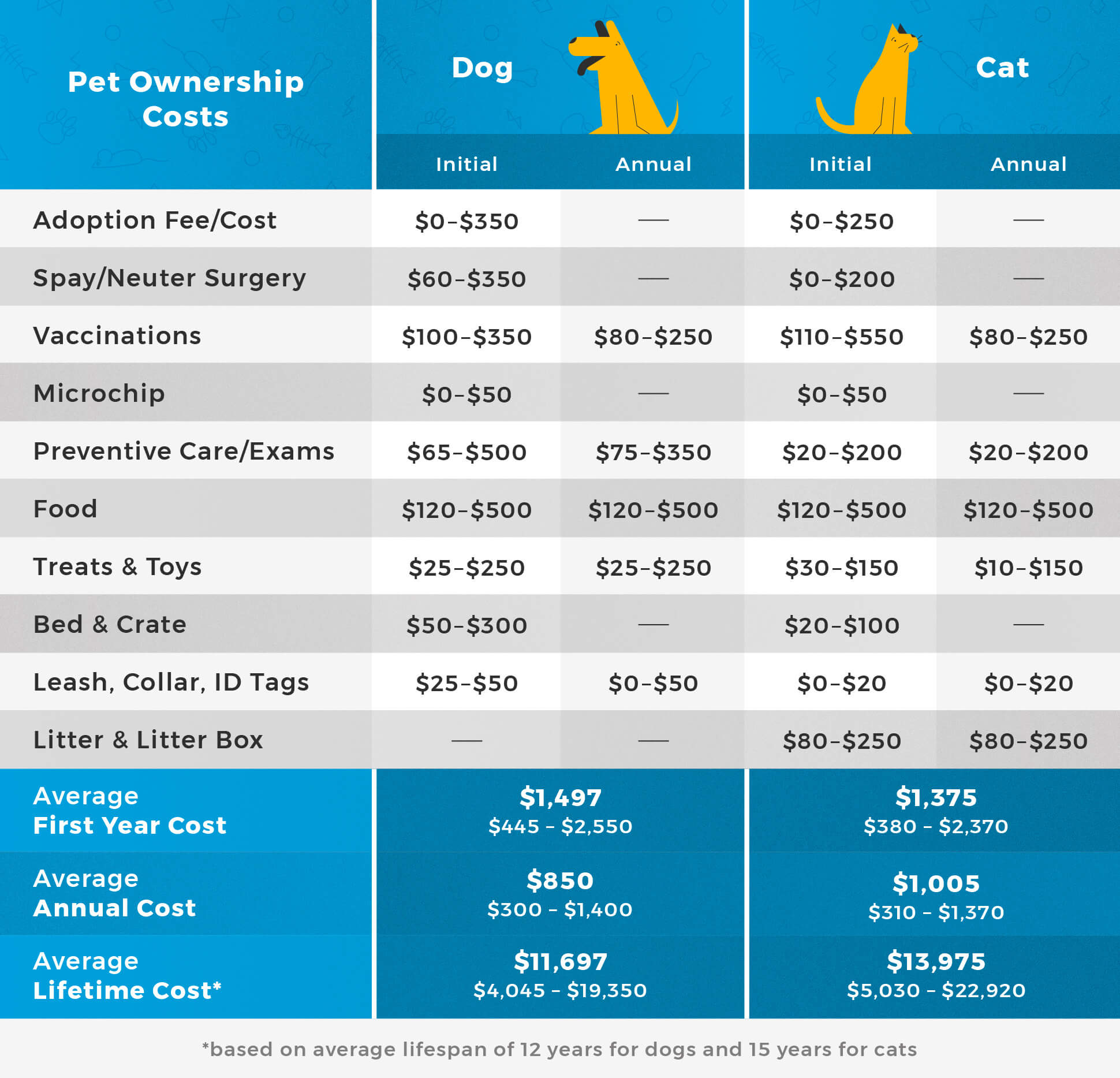 pet-ownership-cost-chart