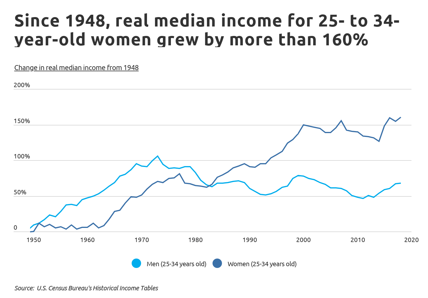 Chart1 Female wages over time