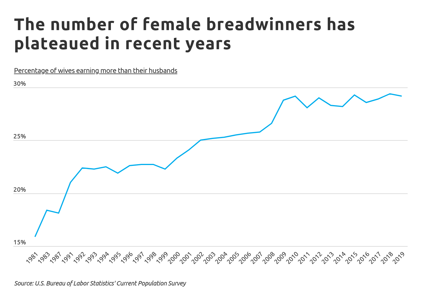 Chart1 The number of female breadwinners has plateaued in recent years