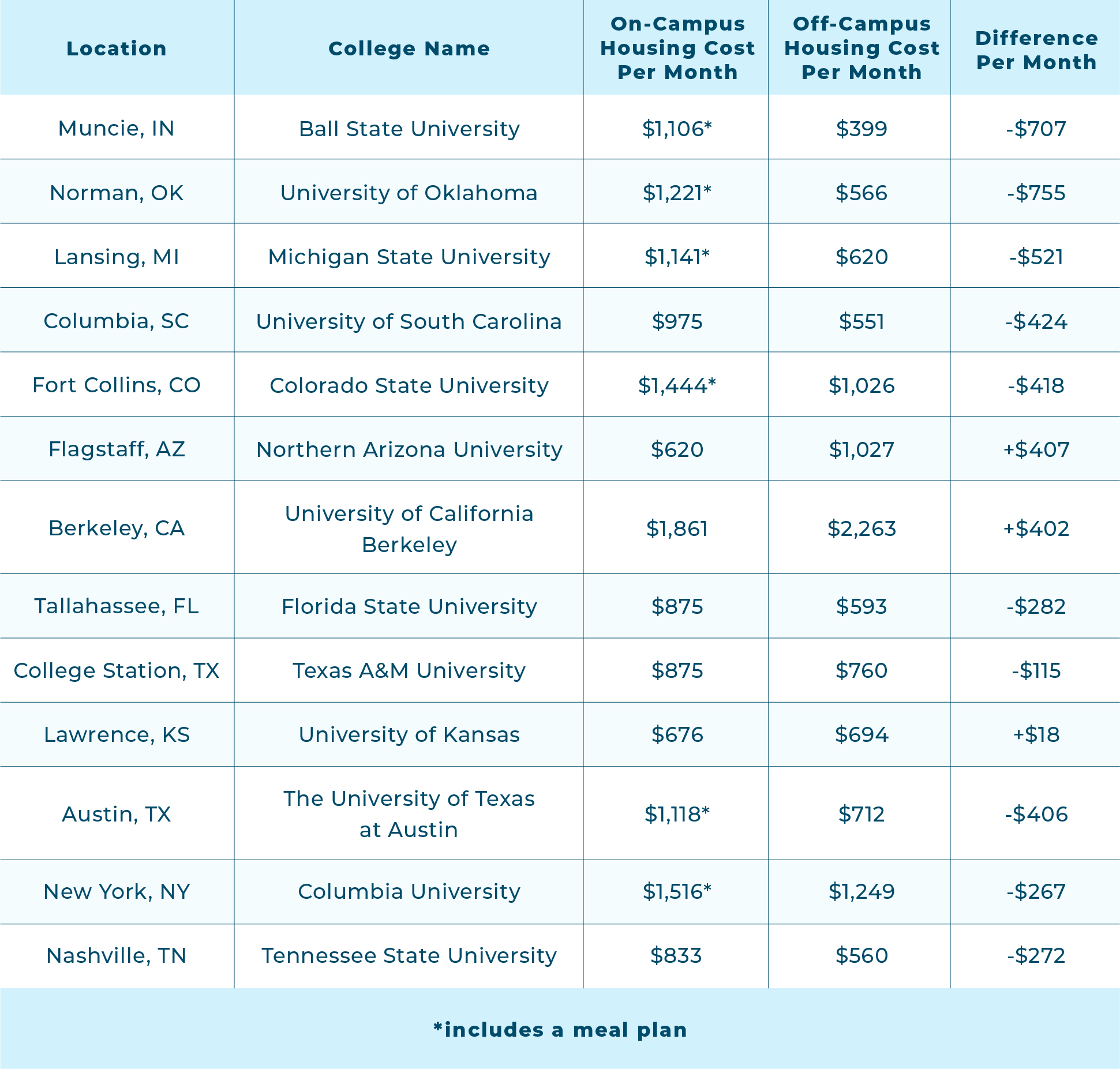 comparing-student-housing-costs-chart