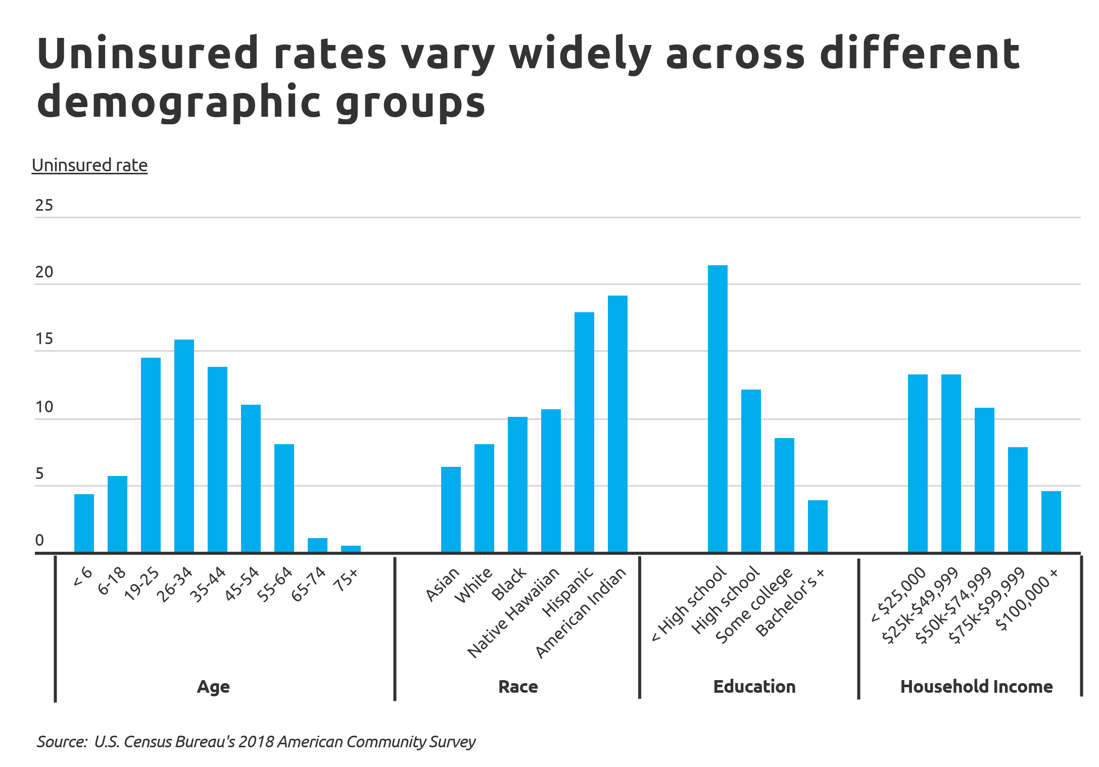 uninsured Chart2 Uninsured rates by demographic