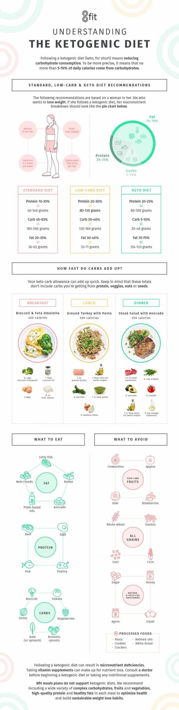 Understanding Ketogenic Diet Infographic