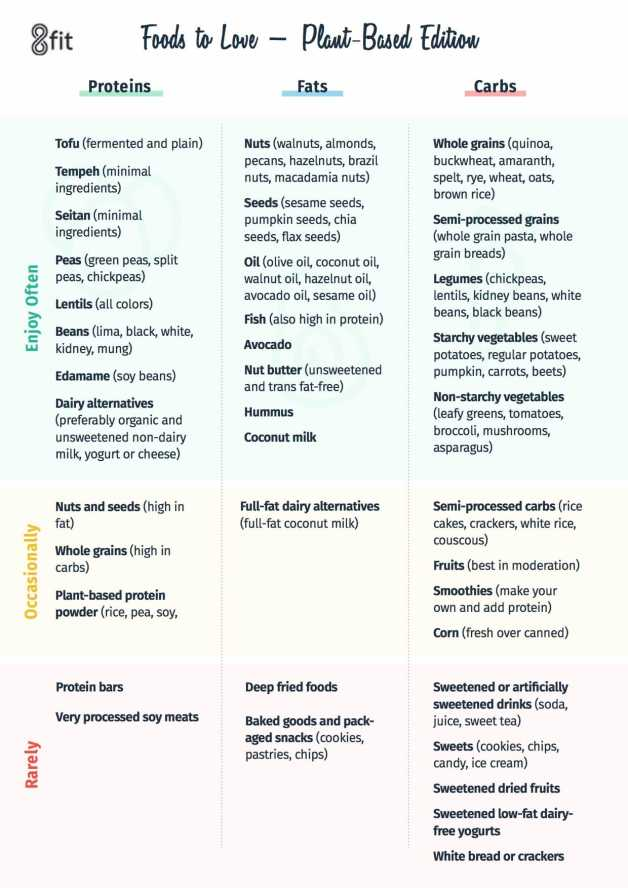 plant based traffic light foods inforgraphic