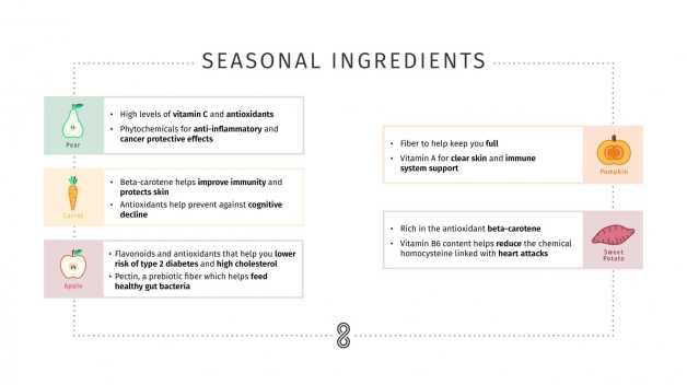 1-Week-Seasonal-Ingredients