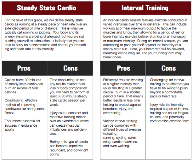 Cardio vs interval training from the hybrid athlete