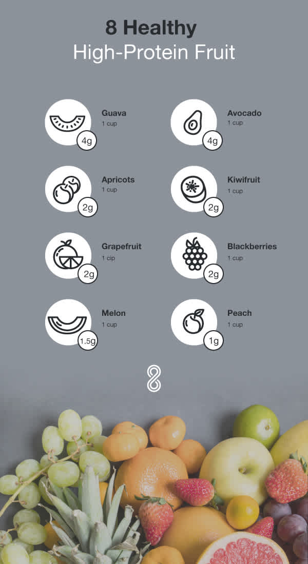 HiProtFruit infographic