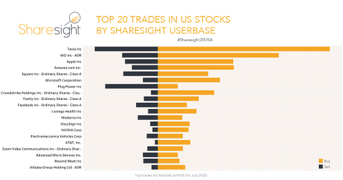 Sharesight20USA monthly snapshot July 2020