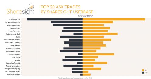 Top20 ASX trades April7