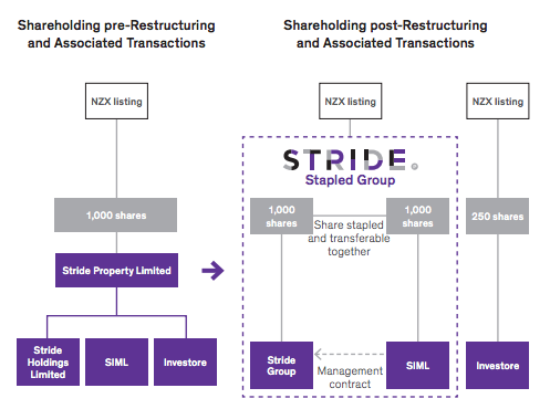 Stride Investore restructure - screenshot 4
