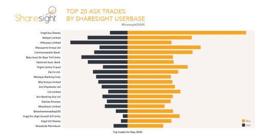Top20 ASX trades Sharesight May 2020
