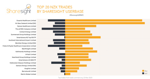 Top20 NZX trades March 30th 2020