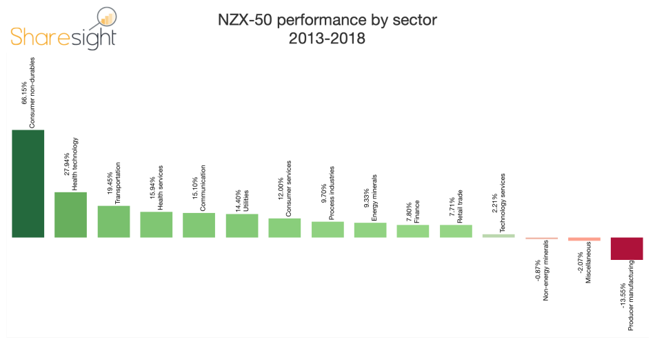 NZX-50 performance by sector compounded
