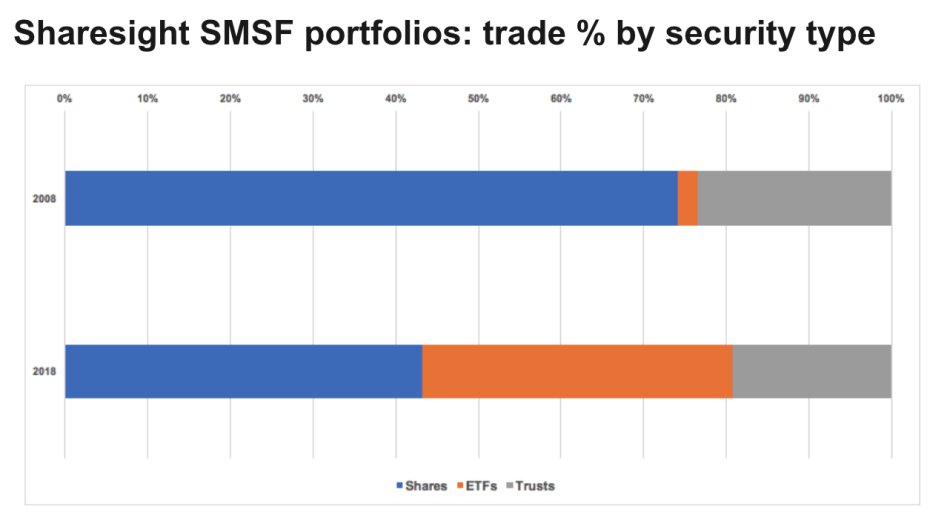 chart - sharesight smsf holdings