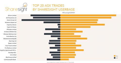 Top20 ASX trades Feb 24th
