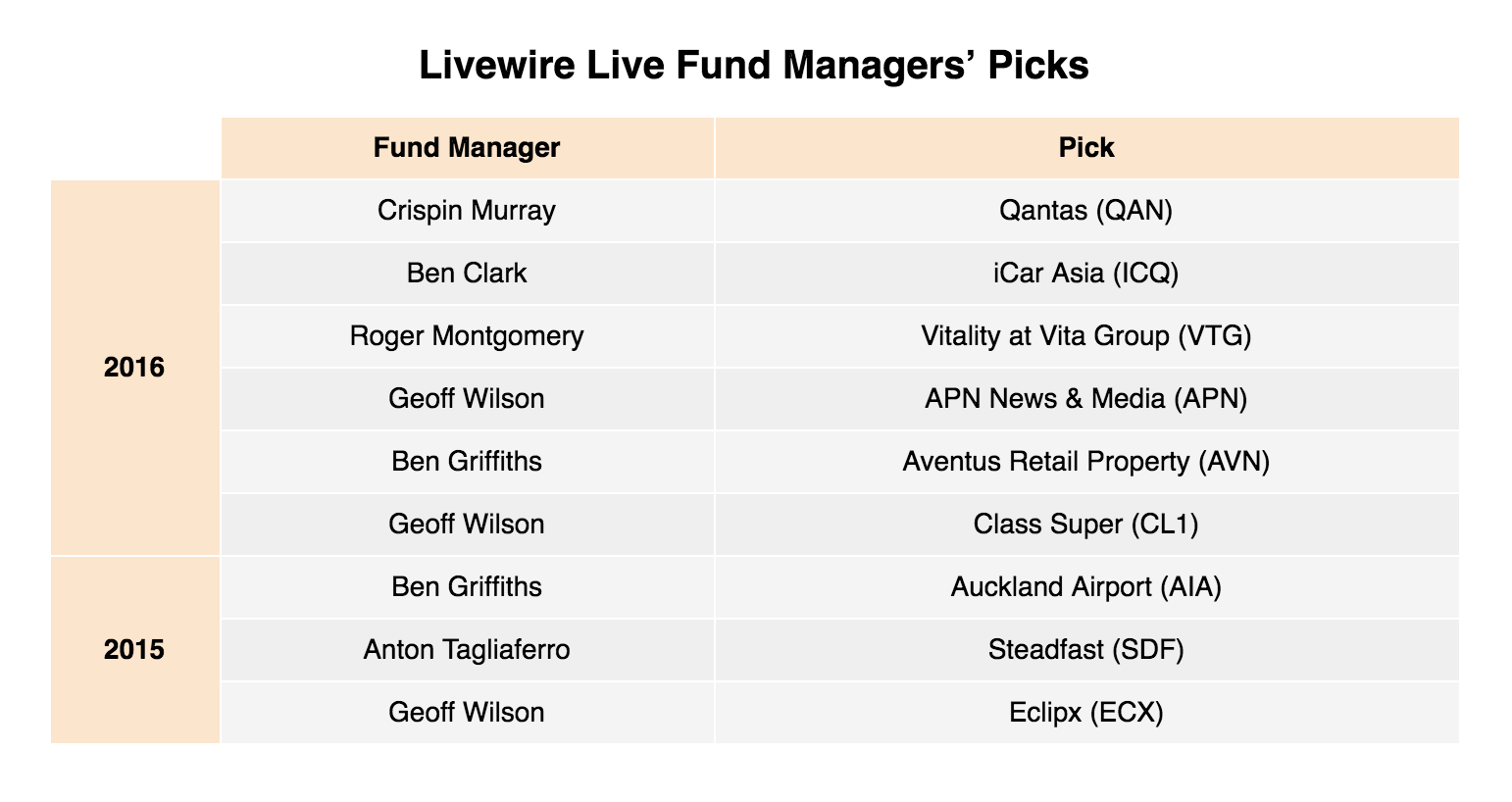 Table - Livewire Live Stock Picks 2015-2016