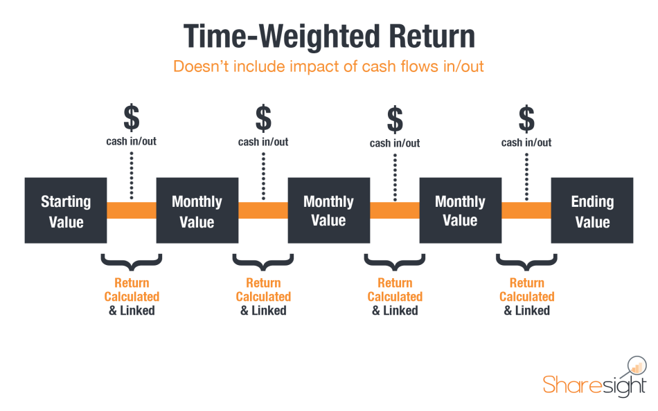 Time-Weighted Return