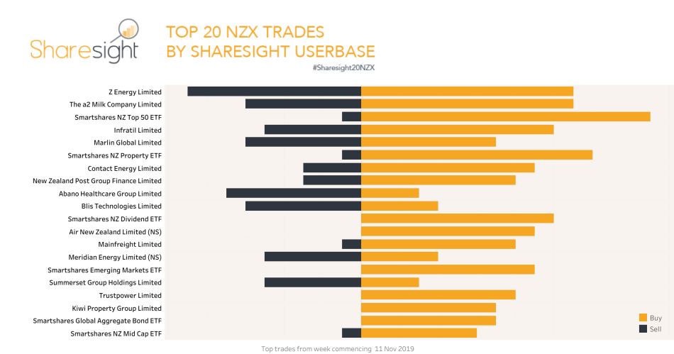 Top20 NZX trades Nov 18th 2019