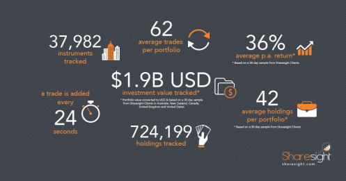 Sharesight infographic - 10 year anniversary numbers