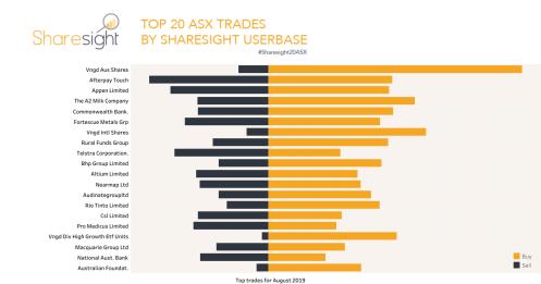 Top20 ASX trades August 2019