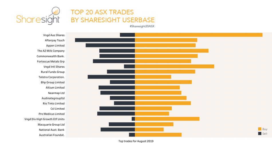Top20 ASX trades August 2019
