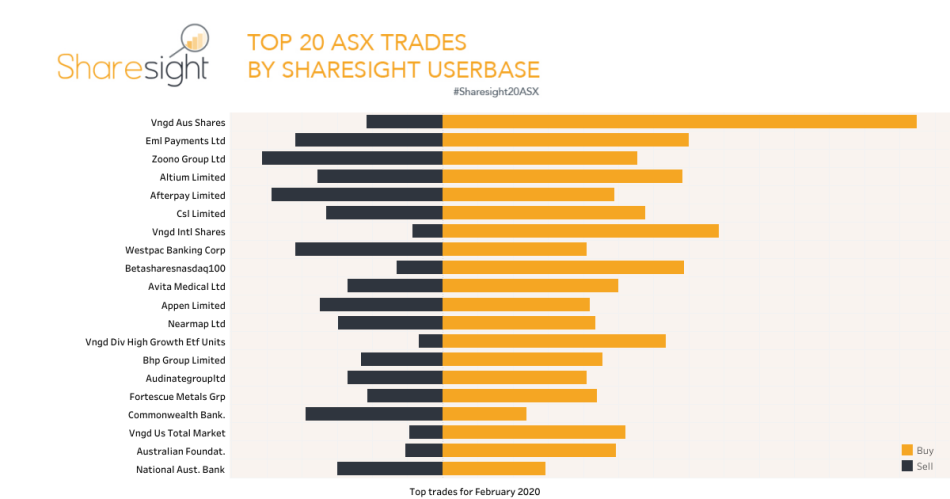 Top20 ASX trades February 2020