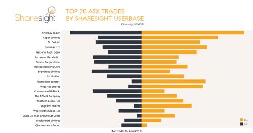 Top 20 ASX trades April 2019