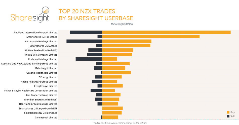 Top20 NZX trades week 4-8th May 2020