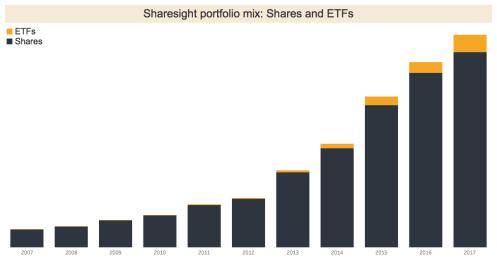 direct share investment vs ETFs