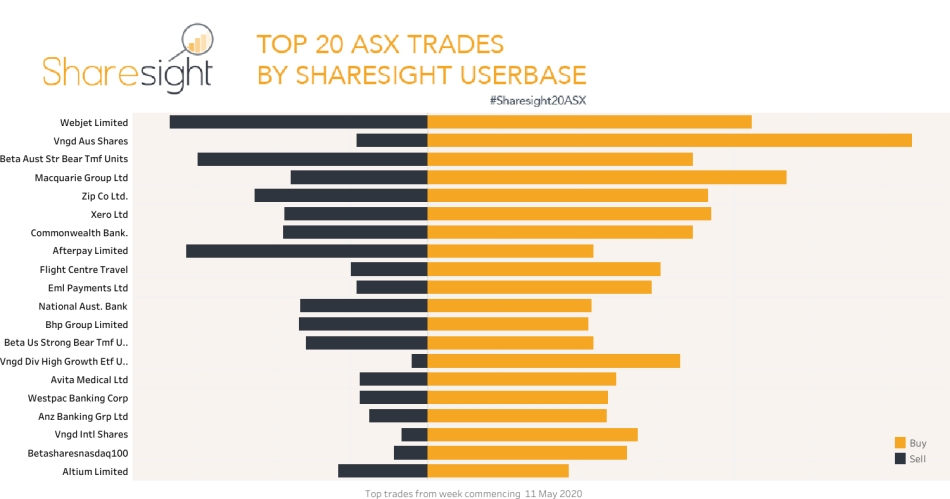 Top20 ASX trades week commencing May 11 2020