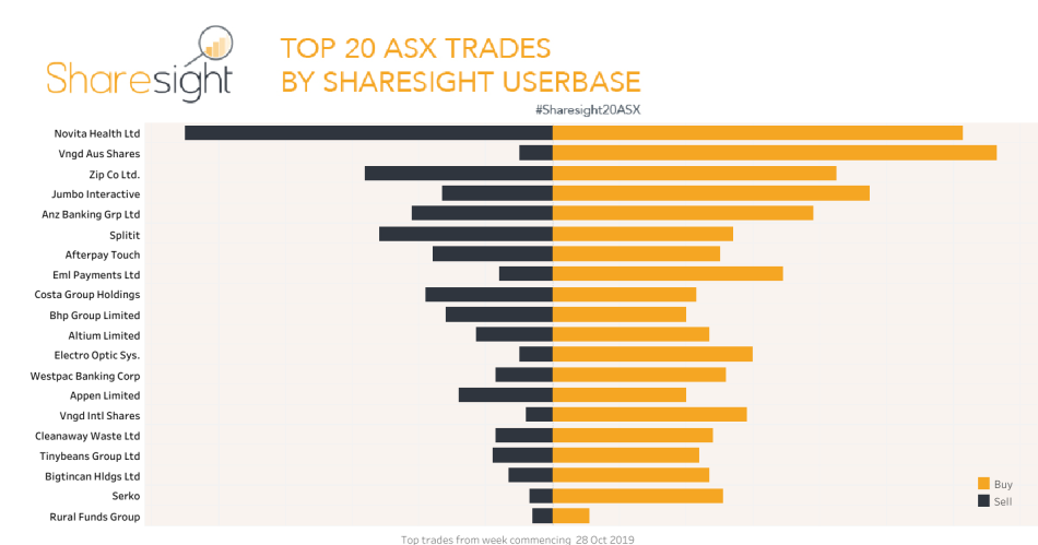 Top 20 ASX trades 4th Nov 2019