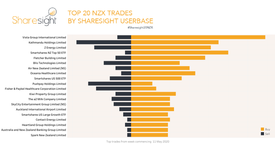 Top20 NZX trades week commencing May 11