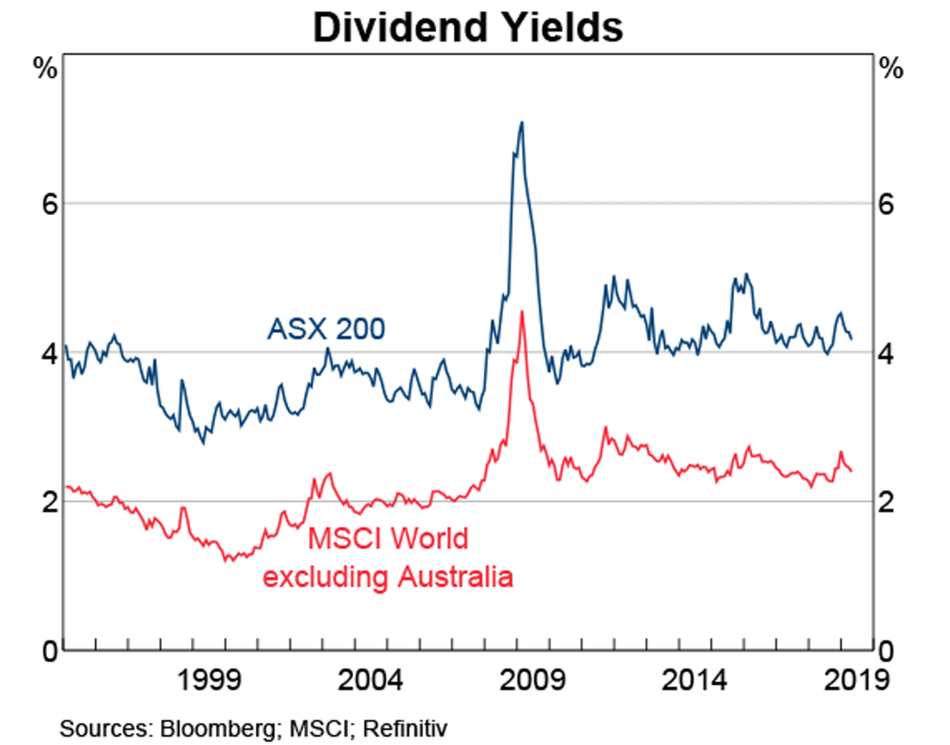 Dividiend Yield ASX vs MSCI