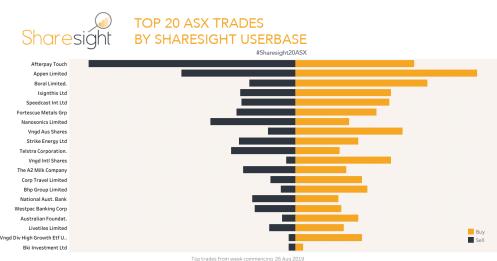 Top20 ASX trades 2nd Sept