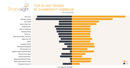 Sharesight20 monthly snapshot ASX July 2020