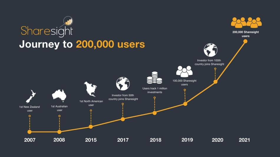 Sharesight timeline to 200k users 1