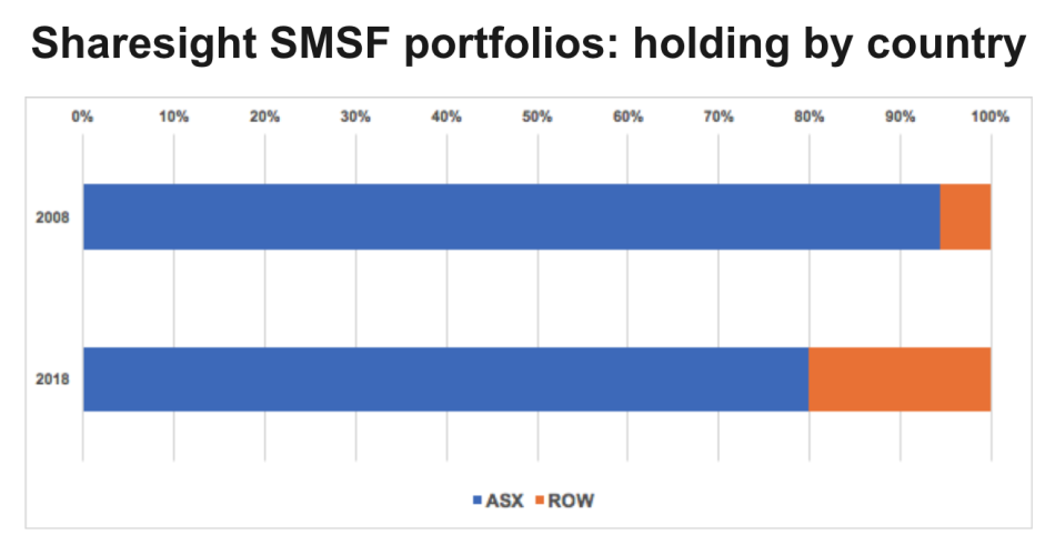 chart - sharesight smsf global diversity