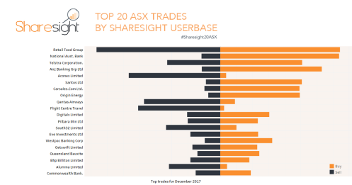 Sharesight20 ASX December 2017
