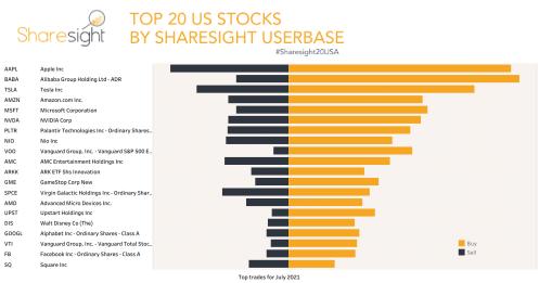 Top 20 NASDAQ + NYSE+AMEX month July21