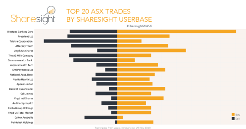 Top20 ASX stock trades december 2nd