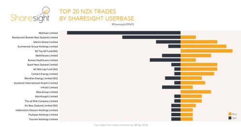 Top 20 NZX trades 15 April