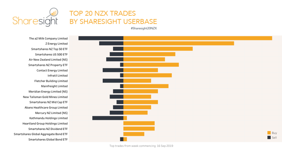 Top20 NZX trades Sharesight September 23