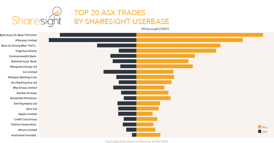 Top20 ASX trades March 30th 2020