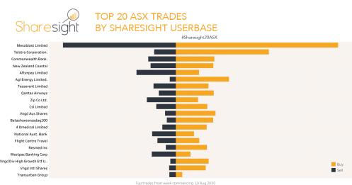 Sharesight20ASX weekly snapshot August 17 2020